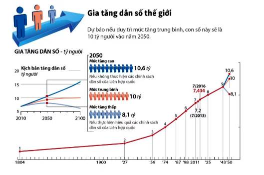 Dân số thế giới qua các năm, chênh lệch giới tính ở mức đángbáo động?