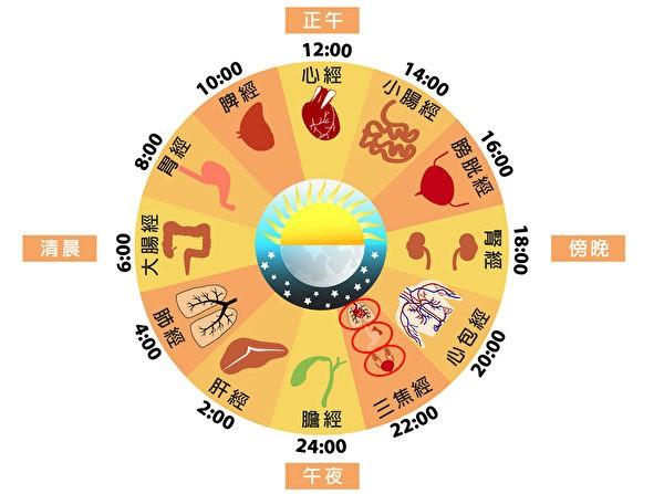 Phương pháp dưỡng sinh theo 12 canh giờ trong Đông Y